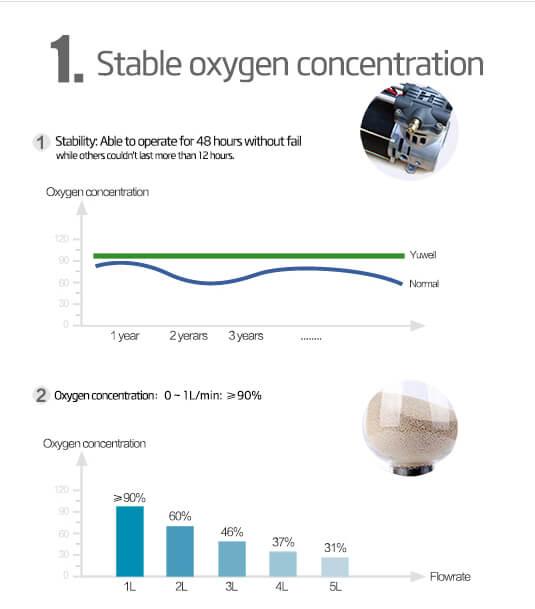 اثر اکسیژن ساز در تنظیم ،غلظت اکسیژن خون - ژیناکالا